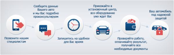 монтаж автосигнализации Старлайн в Красноярске
